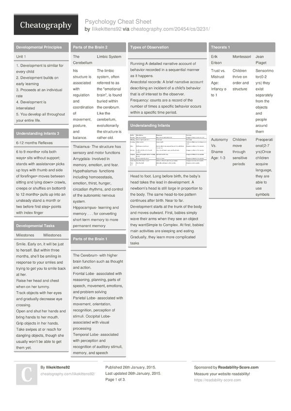 Psychology Cheat Sheet from Ilikekittens92. A cheat sheet