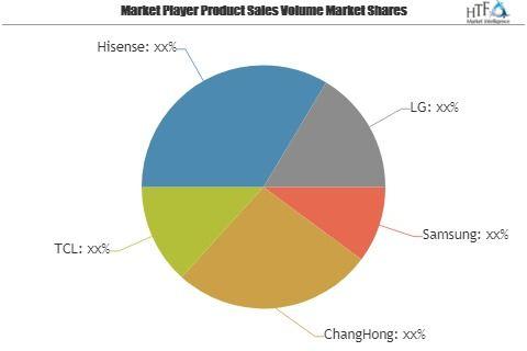 QLED TVs Market SWOT analysis with Samsung, ChangHong, TCL, Hisense