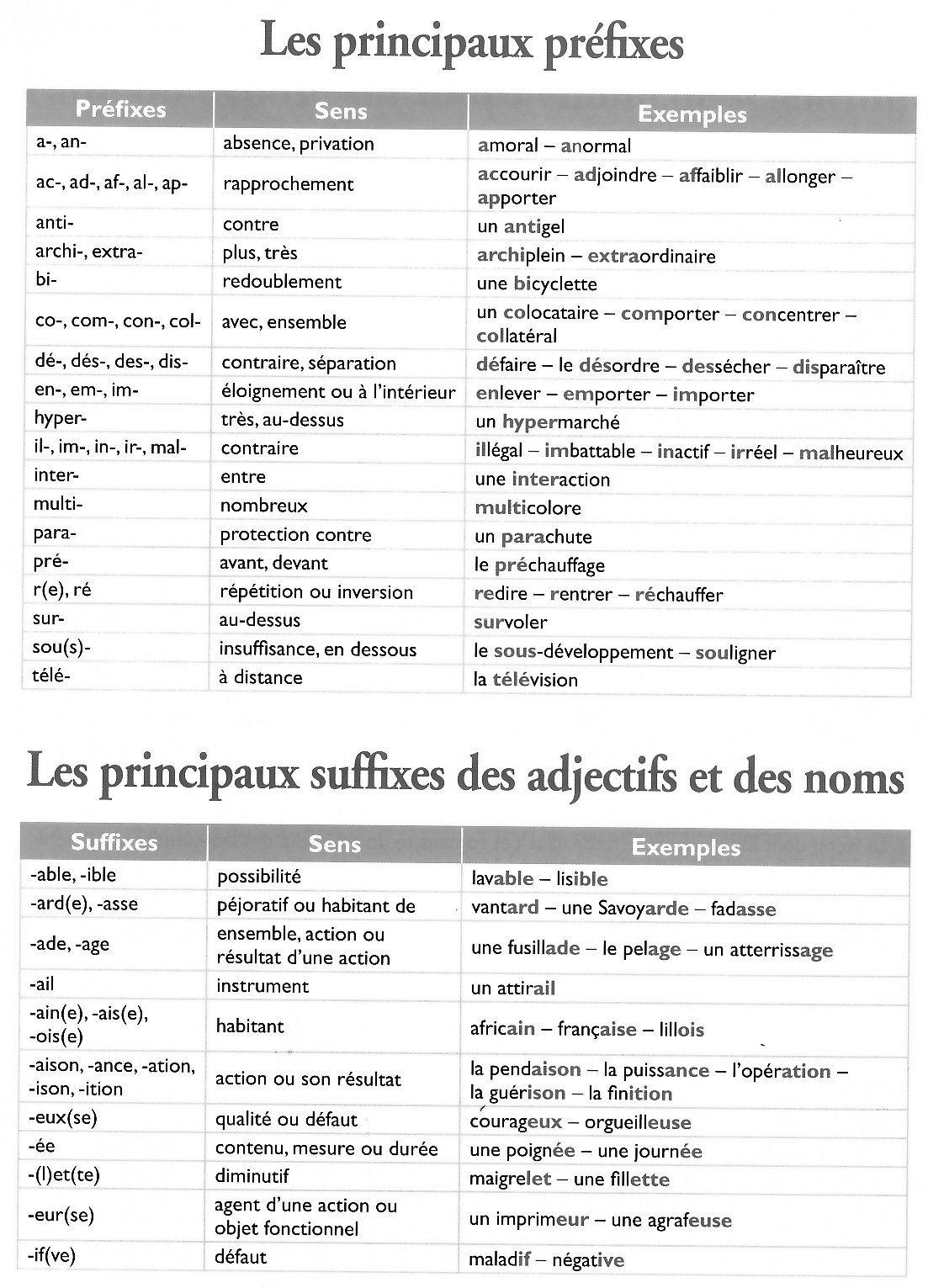 Przedrostki i przyrostki - powtórka - gramatyka 2 - Francuski przy kawie