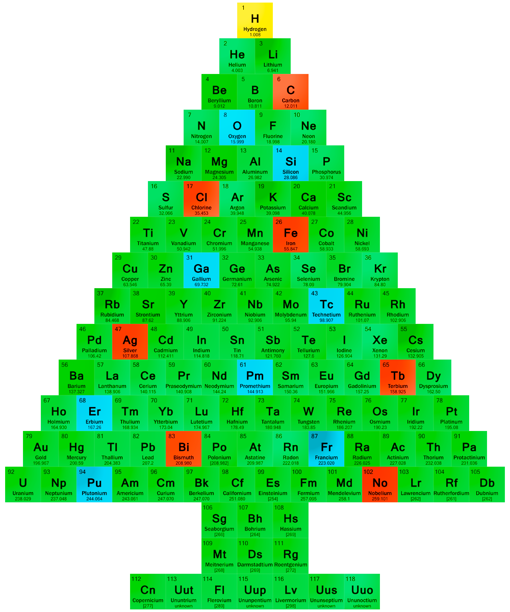Chemistry Christmas Tree | Periodic Table of the Elements ...