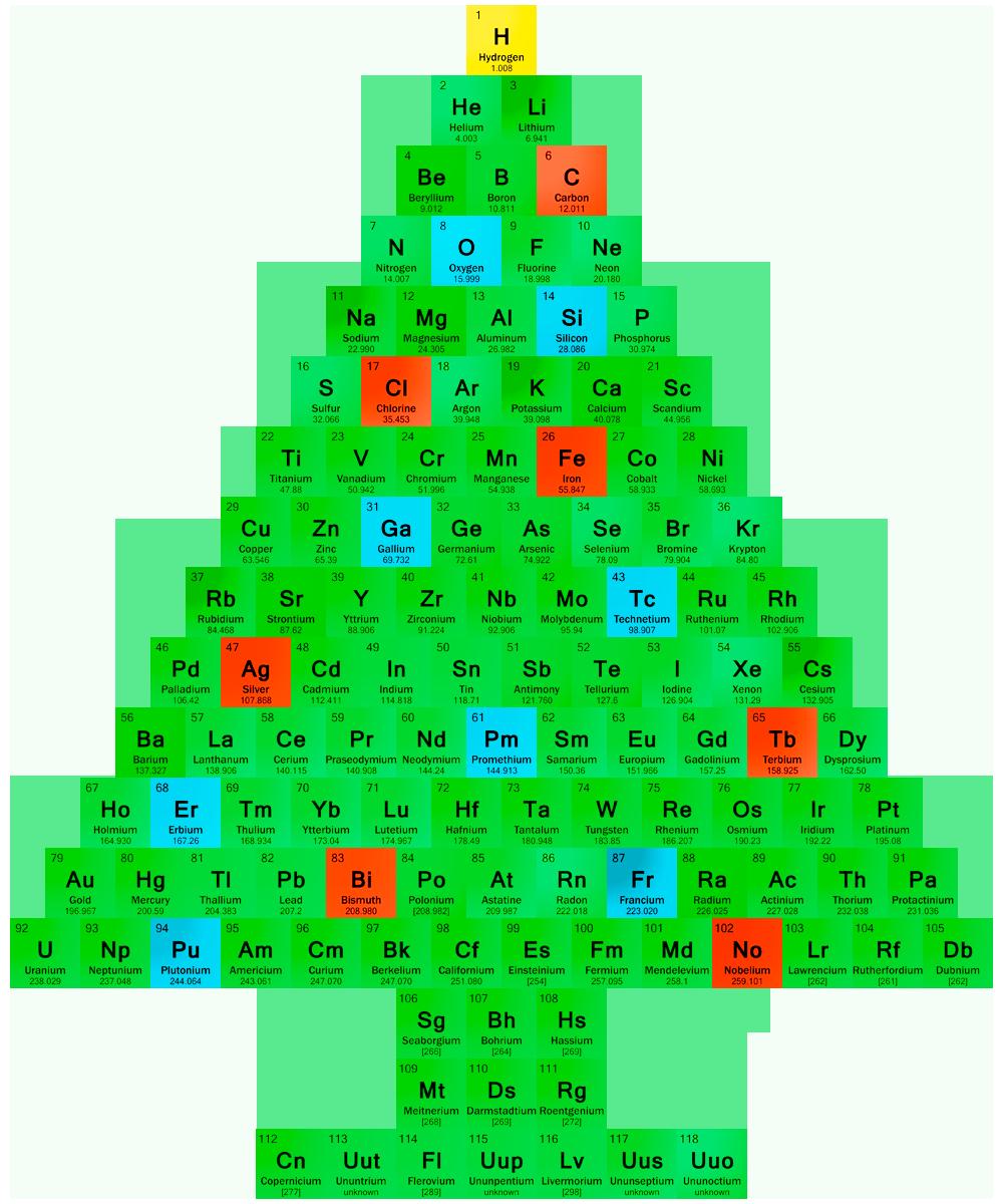 chemistry christmas tree chemistry periodic table chemistry classroom teaching chemistry science chemistry