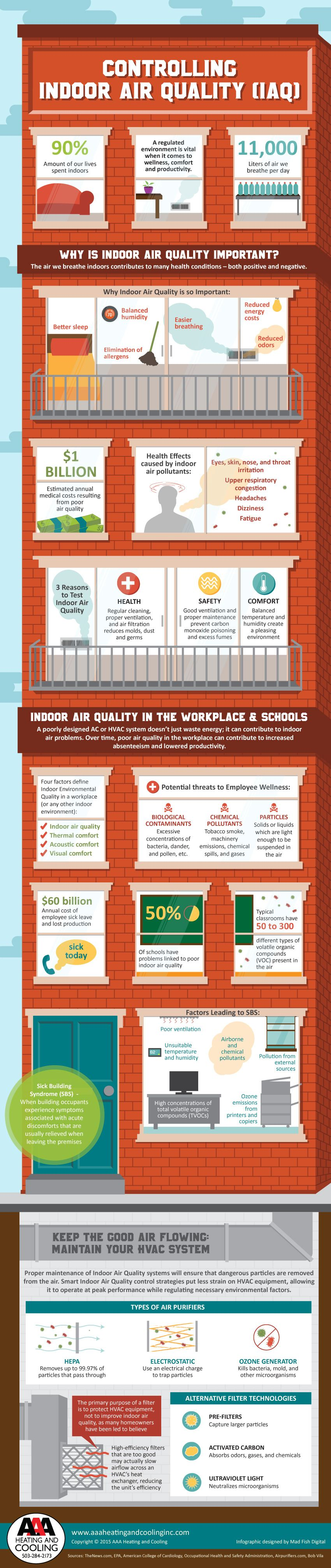 Controlling Indoor Air Quality [Infographic] Indoor air