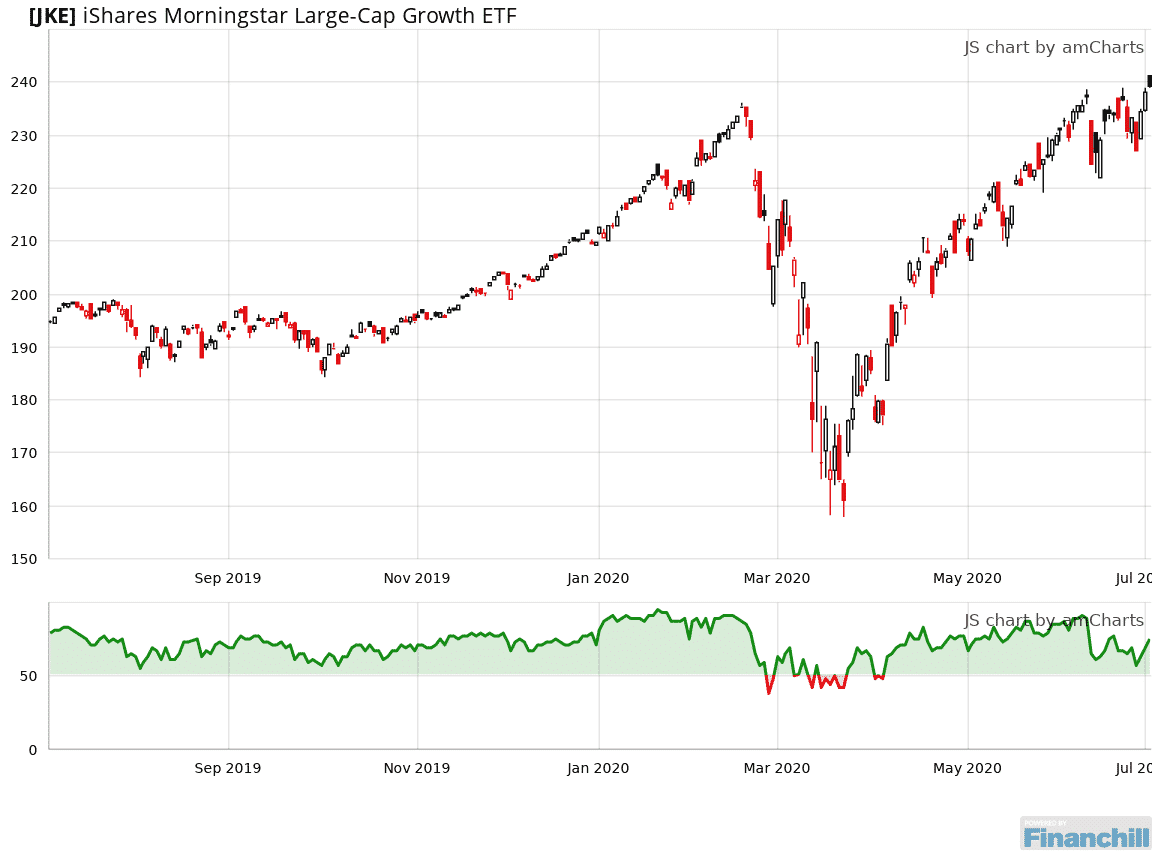 Jke Is Rated A Buy Since April 6 2020 And Is 50 Above Its Median Level Https Bit Ly 2vpahcn In 2020 Chart Line Chart Diagram