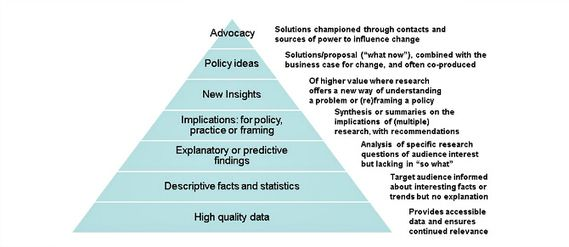 Gained in translation: adding value to research to inform policy