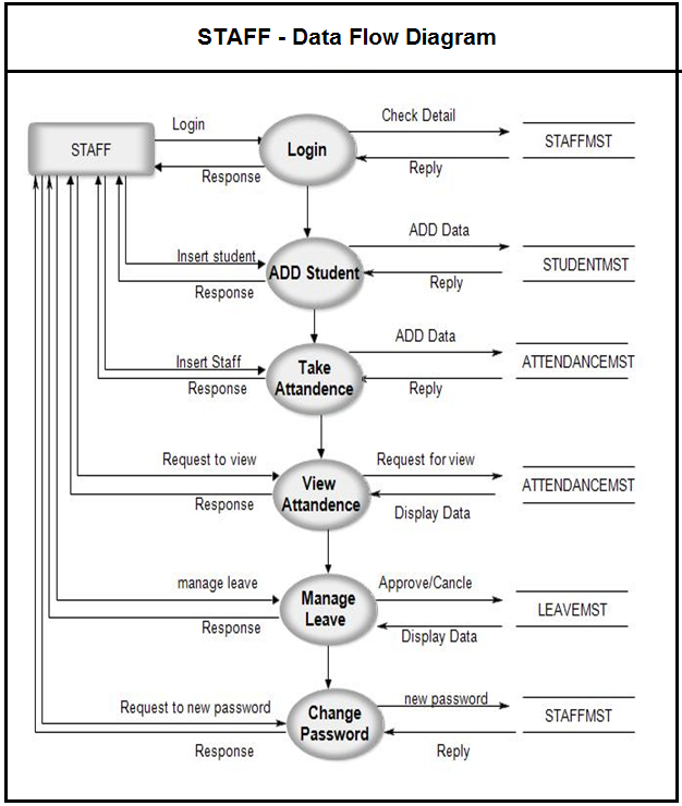 Pin by meera academyy on project uml diagram pinterest student discover ideas about data flow diagram ccuart Image collections