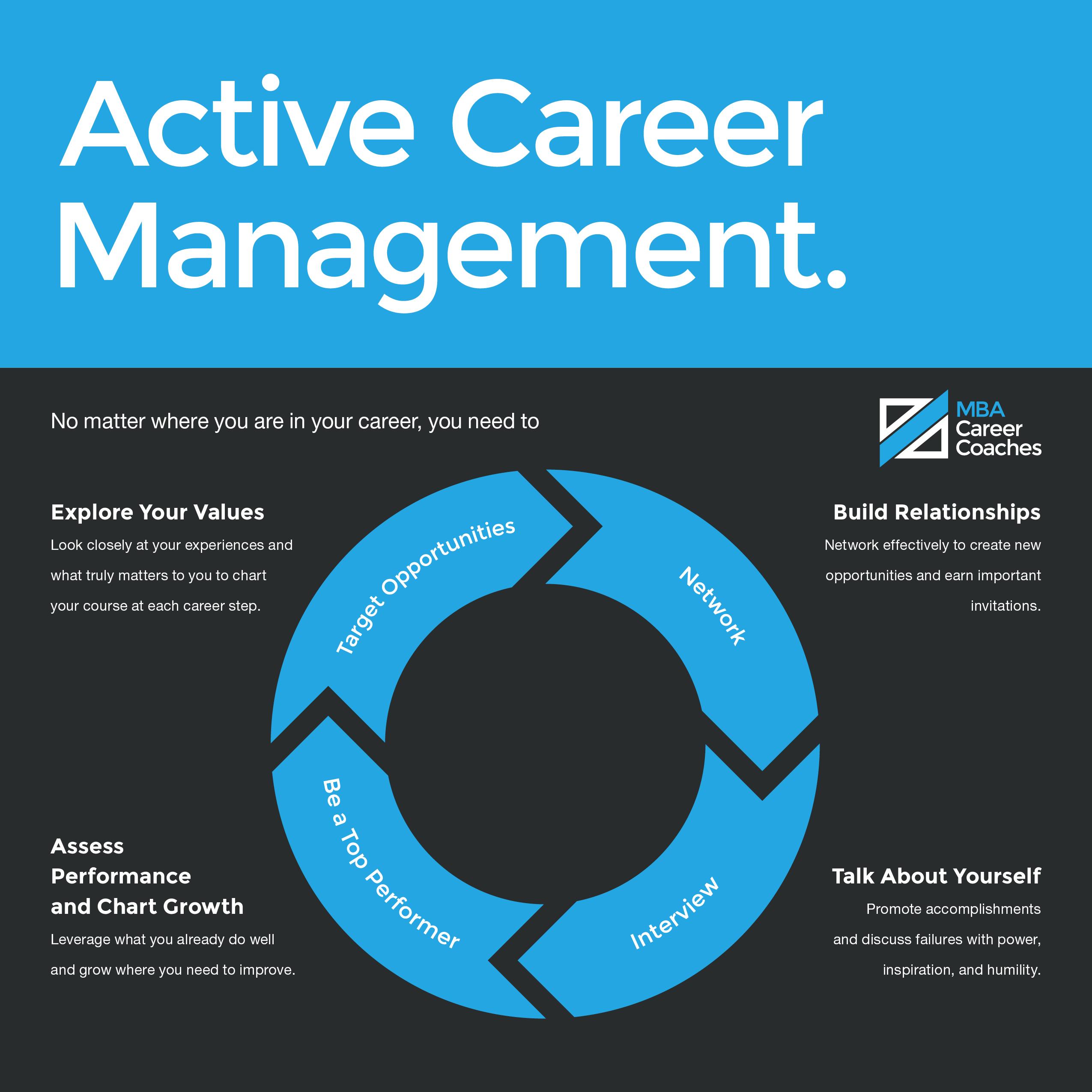 What is career coaching? Career
