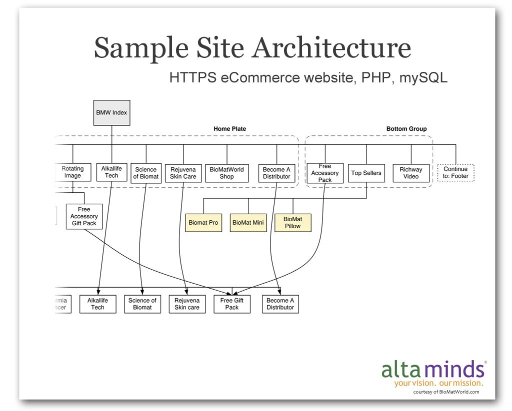 Website information architecture map mobile responsive site website information architecture map mobile responsive site ccuart Gallery