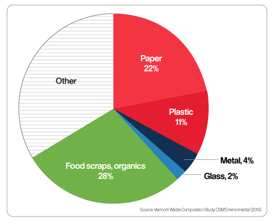 pie chart  average vermonters daily trash paper   food organics  plastic