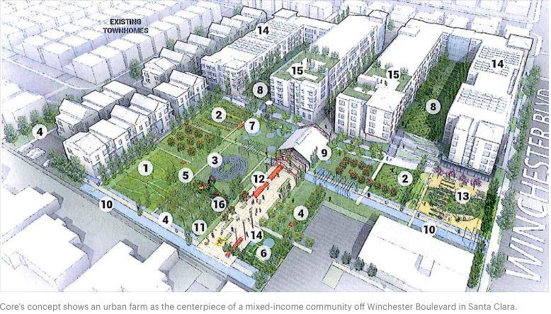 Urban farm' concept wins in battle for Santa Clara