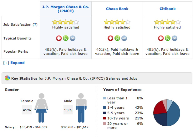 J P Morgan Chase Co Vs Chase Bank Vs Citibank Job Satisfaction Different Careers Holiday Pay