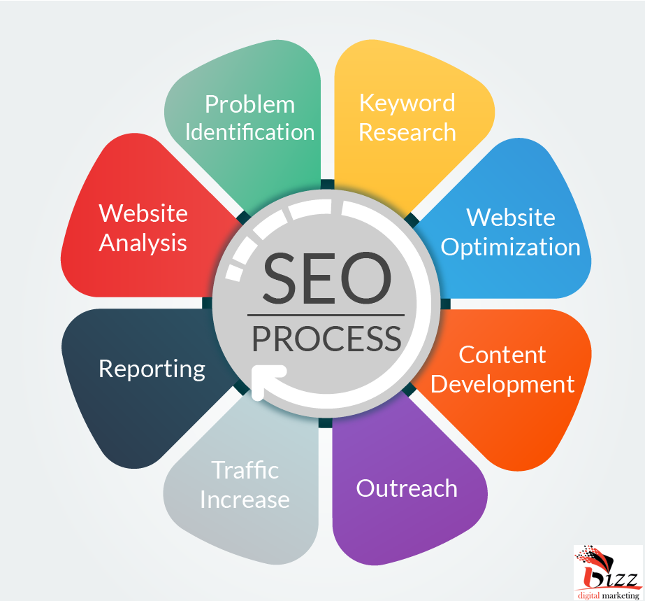 Are you Want to obtain more traffic on your Website