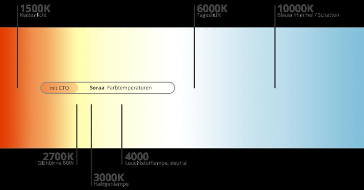 Die Farbtemperatur Ist Das Mass Fur Den Farbeindruck Einer Lichtquelle Definition Und Masseinheit Die Farbtemperatur Wird In Smart Licht Kerzenlicht Lichtquelle