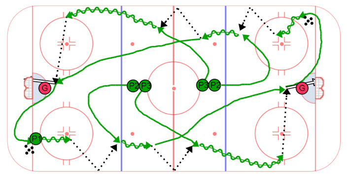 Double Chip Flow Drill Hockey Drills Ice Hockey Hockey