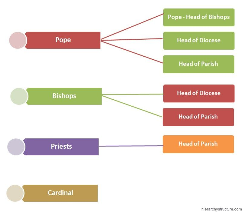 Religious hierarchy of new france religion hierarchy pinterest religious hierarchy of new france ccuart Image collections