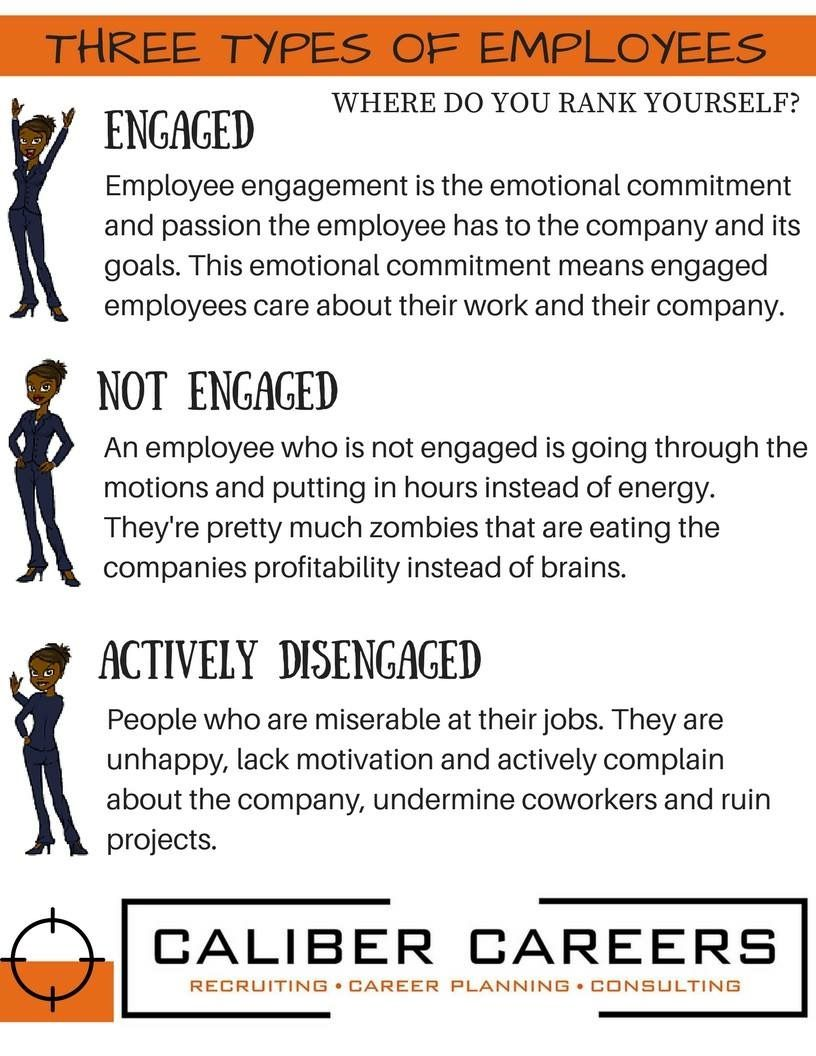 There Are Three Types Of Employees Engaged Not Engaged And Actively Disengaged According To Gallup Re Employee Engagement Disengaged Employee Communication