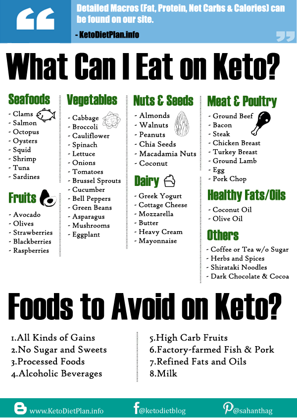 Whey Protein On Keto: Does Whey Protein Kick You Out Of Ketosis?