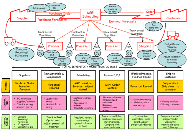 How To Map A Process Using Value Stream Mapping Jenny S New Job