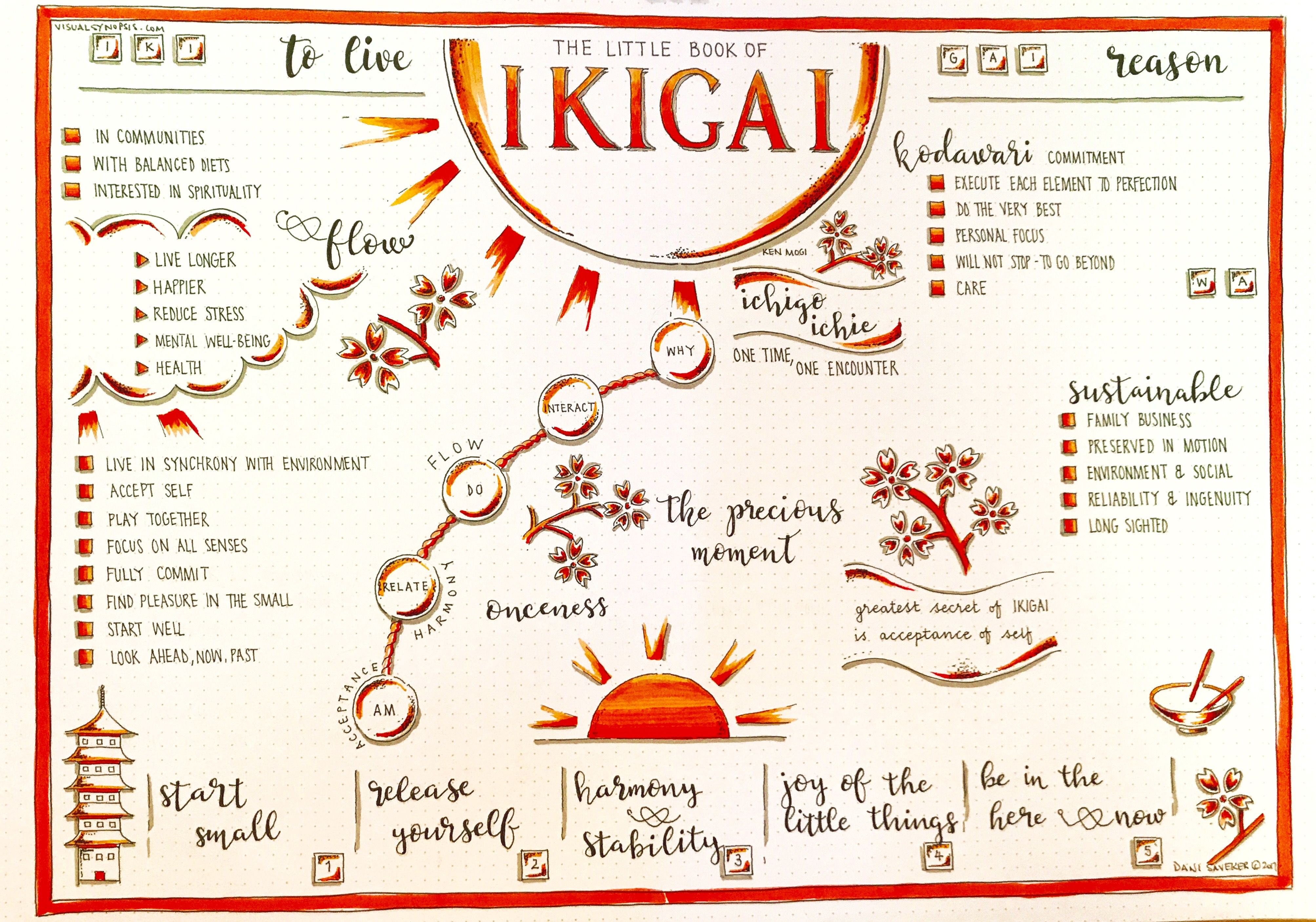 The Little Book Of Ikigai Ken Mogi Visual Synopsis By