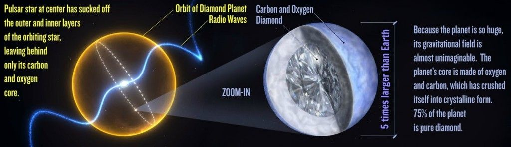 The star that turned into a diamond planet