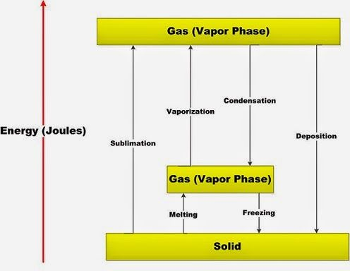 Chemistry Net: Phase Changes - Energy Changes - Heating