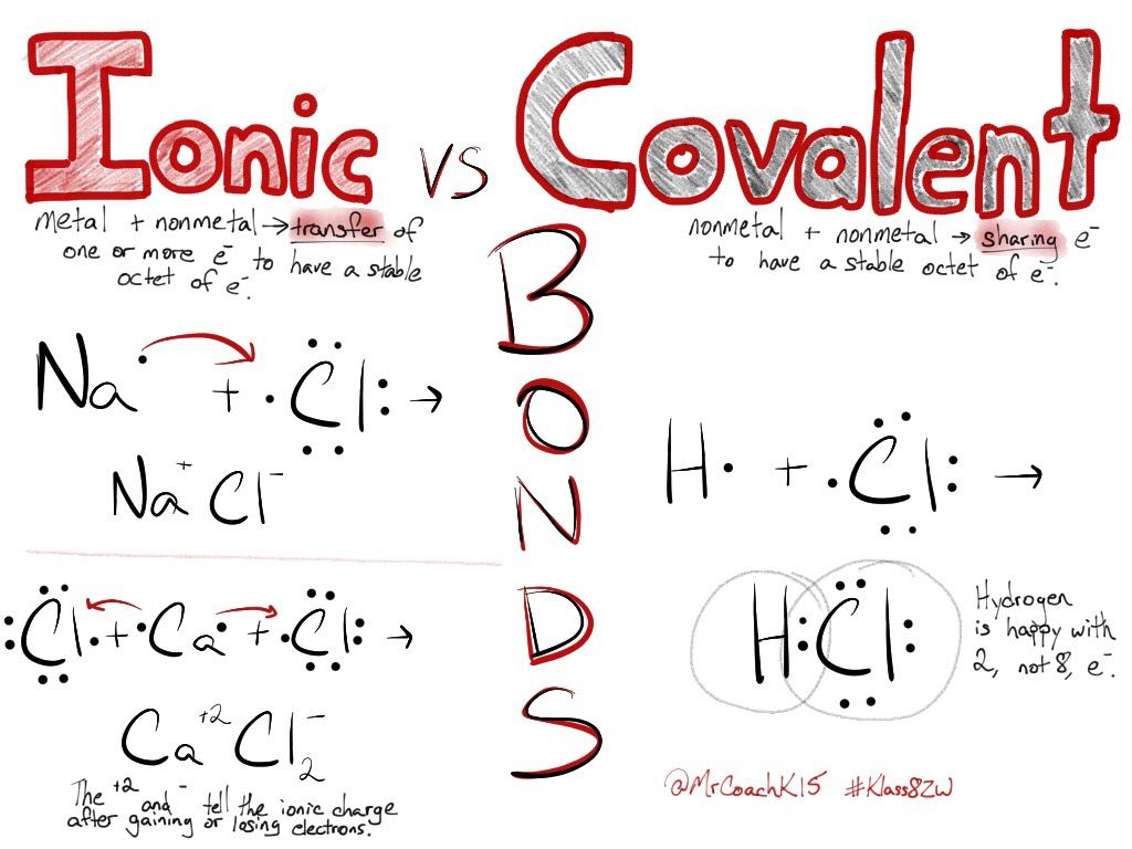 Science sketchnote ionic vs covalent bonds  also education chemistry rh pinterest