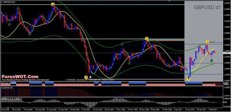 Most Successful Forex Trading Strategy Moving Average Of Oscillator Osma Support Res Forexstrategies