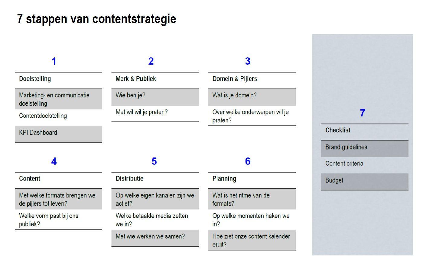 Onderdelen Van Contentstrategie Budget Marketing Planning