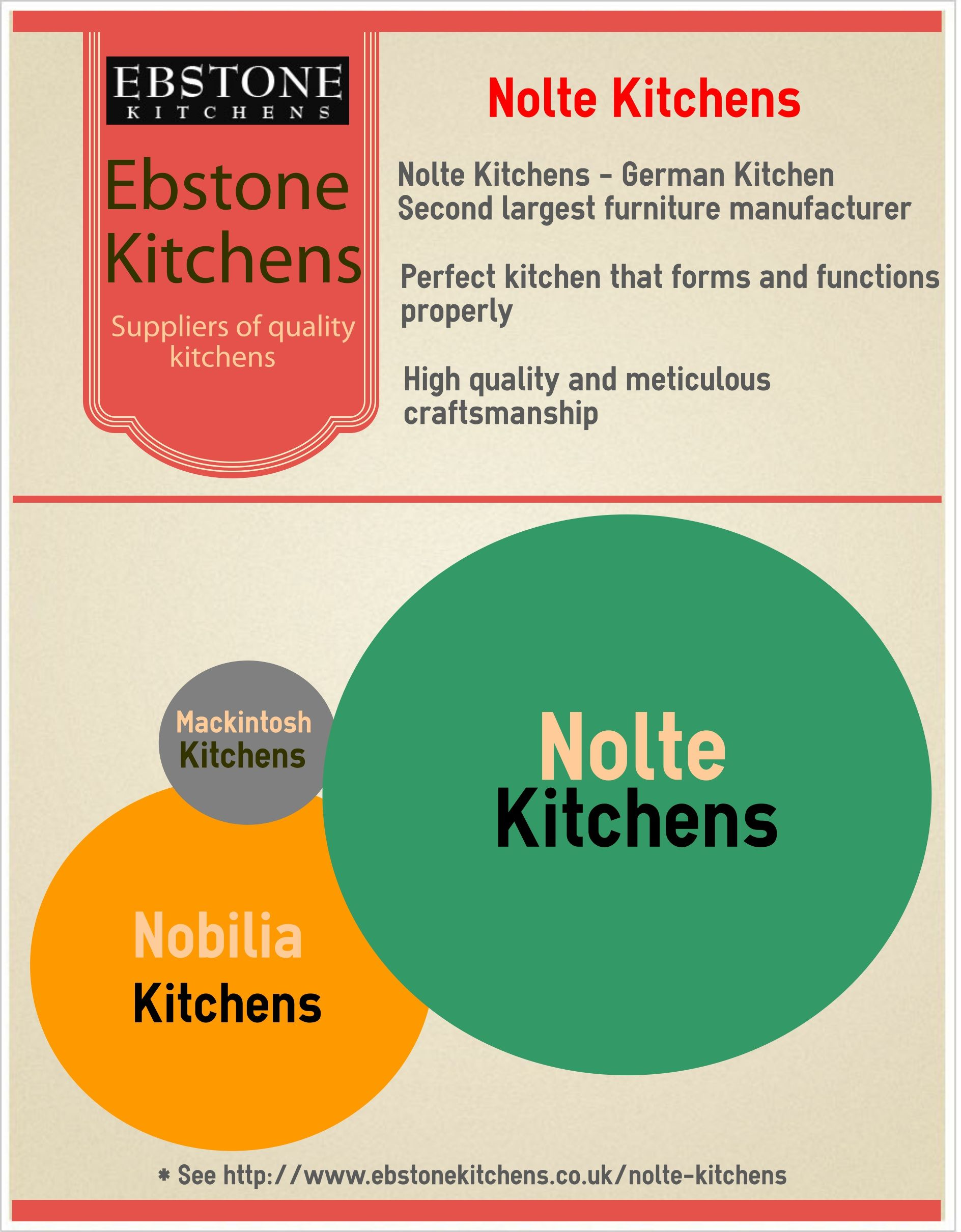 Nolte Küchen Wandboard Reasons To Choose Nolte Kitchens Http Ebstonekitchens Co Uk