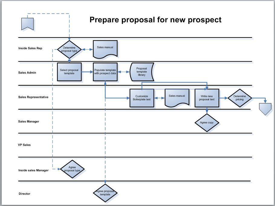 Process Map Template Template Pinterest Diagram Flow Chart - Process map template