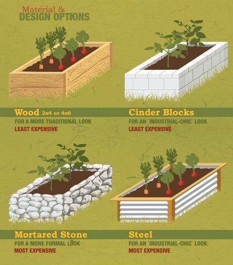 Raised Garden, Vegetable Garden
