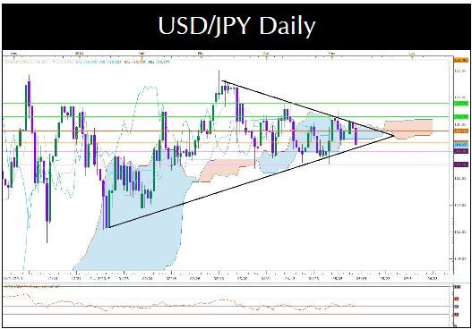Usd Jpy Down On Bad Us Retail Sales Data Invest Diva Investdiva