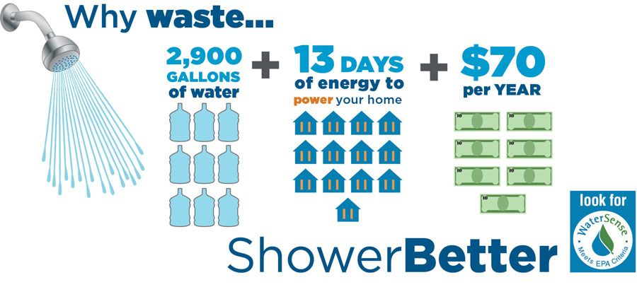 Epa Watersense Shower Heads Save 2900 Gallons Per Year Water Sense Water Facts Water Conservation Facts