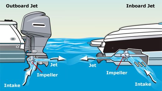 Inboard jet drives engines gives the possibility of going in