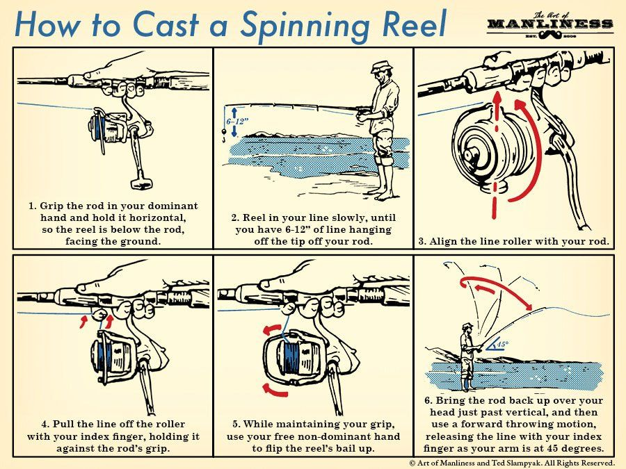 How To Cast A Spinning Reel Your 60 Second Guide Spinning Reels Fishing Tips Art Of Manliness