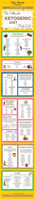 The atkins diet plan food list - Low Carb Food List Printable Carb Chart Low Carb Food List Low Carb And Free Printable