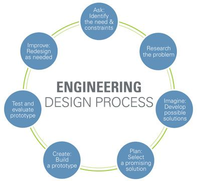 flowchart of the engineering design process with seven steps placed in circle arrangement ask identify need and constraints research problem also rh pinterest