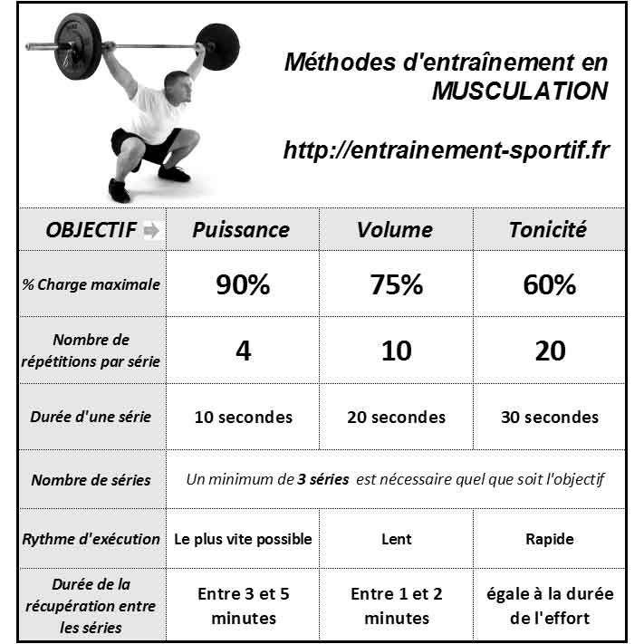 Methode de musculation fitness et musculation pour tous - Programme musculation avec banc domyos ...