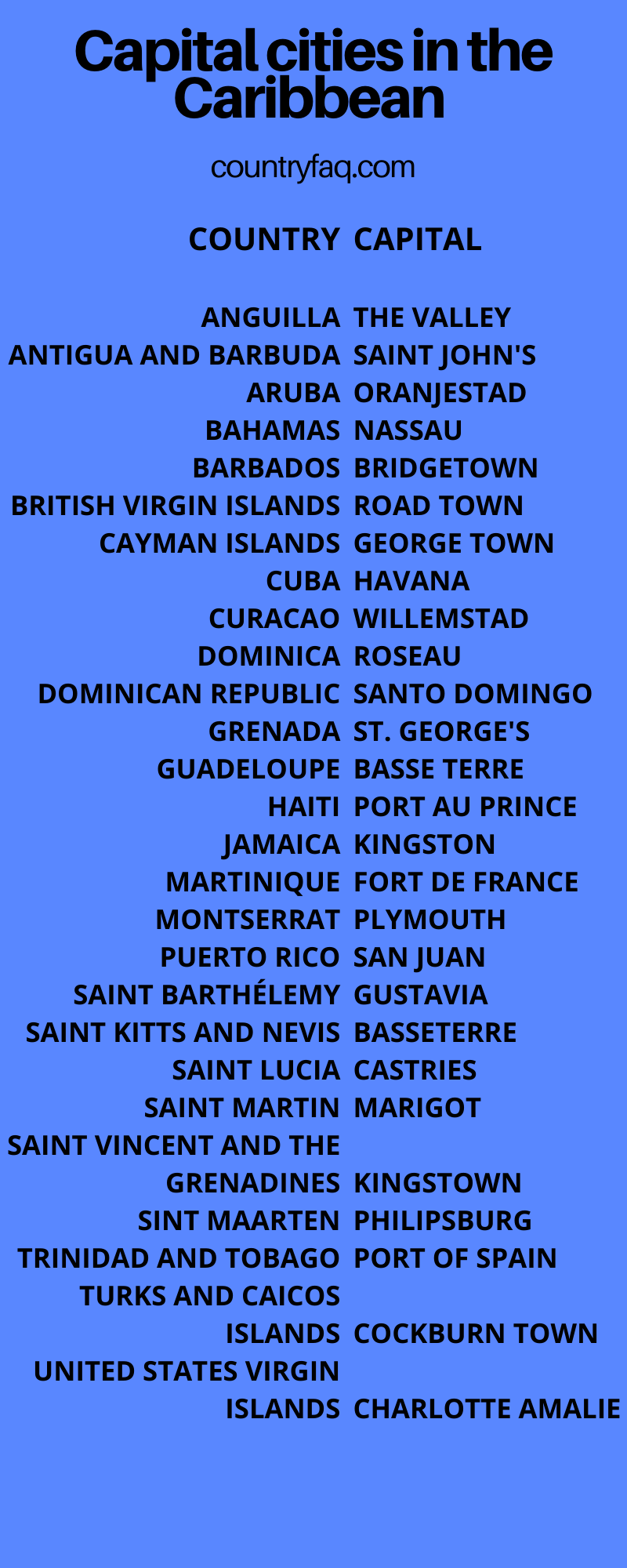 list of caribbean countries in alphabetical order caribbean countries in alphabetical order caribbean countries list alphabetical caribbean islands list alphabetical caribbean countries alphabetical order list of caribbean islands in alphabetical order alphabetical list of caribbean islands list of caribbean countries and capitals caribbean countries and capitals caribbean islands capitals map of the caribbean with capitals caribbean countries capitals caribbean countries and their capitals caribbean netherlands capital caricom countries and their capitals caribbean countries and capitals map caribbean islands and their capitals spanish speaking countries in the caribbean and their capitals caribbean islands map with capitals caribbean states and capitals all caribbean countries and their capitals list of caribbean countries and their capitals lesser antilles capital caribbean countries and their capital