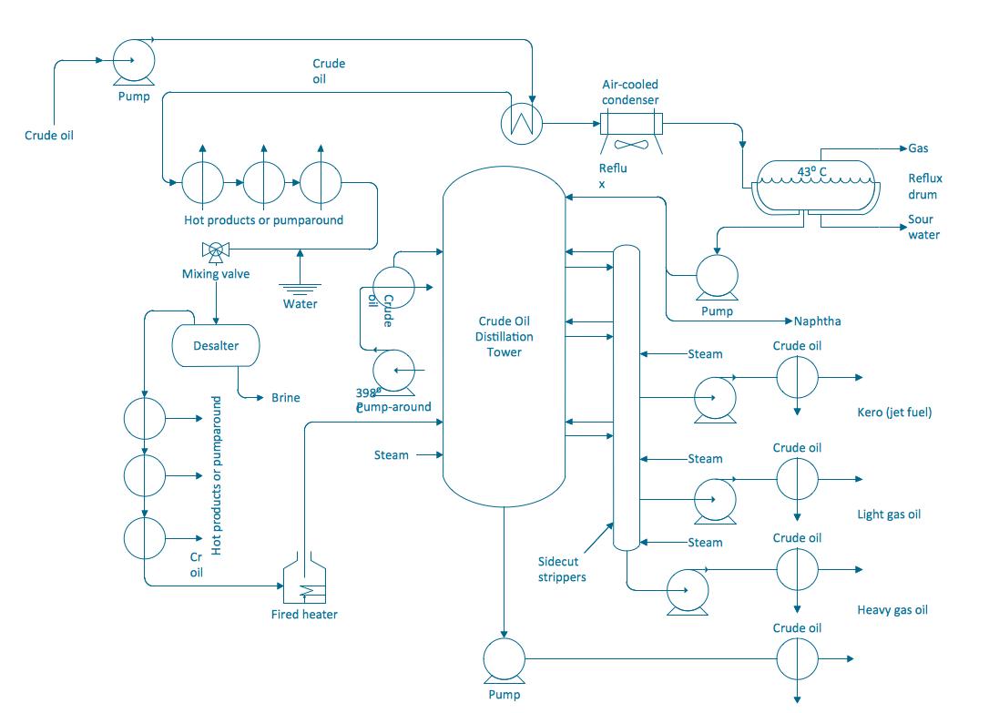 1000 ideas about process flow diagram on