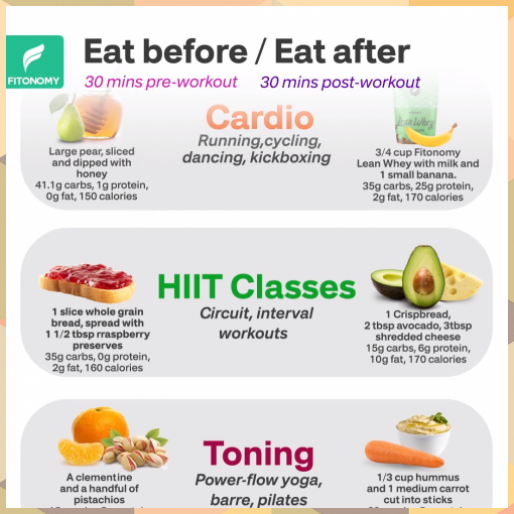 Pre Post Workout Food Healthy Diet Plans In 2020 Post Workout Food Workout Food Best Diets