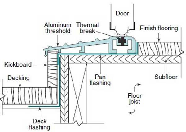 Door Pan Flashing 01 600 Jpg 600 X 426 100 Deck