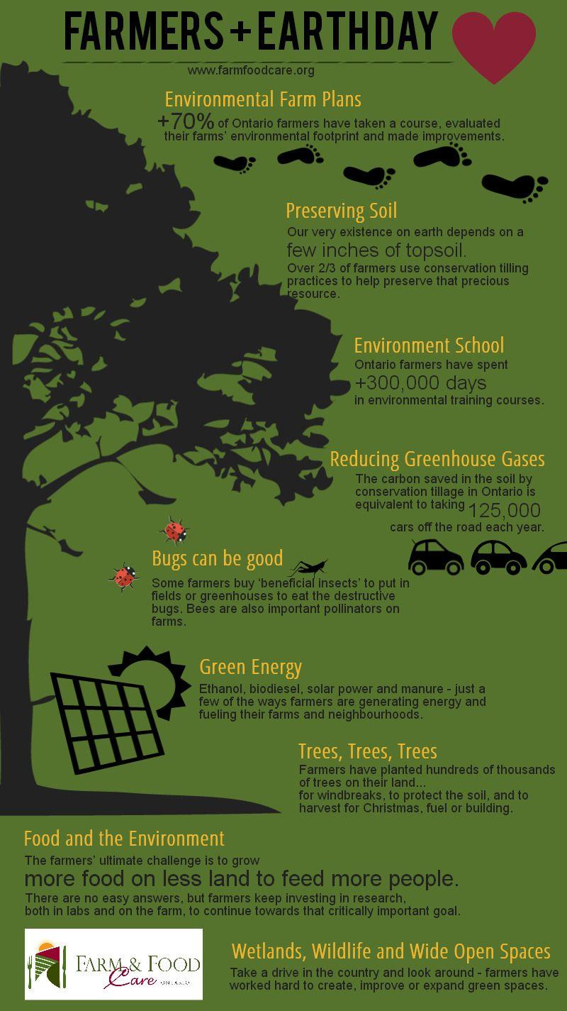 EarthDay on the farm Happy earth, Farm plans, Canadian