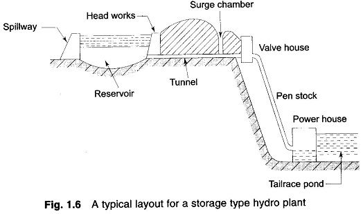 Hydroelectric Power Generation | Online Electrical & Electronics ...