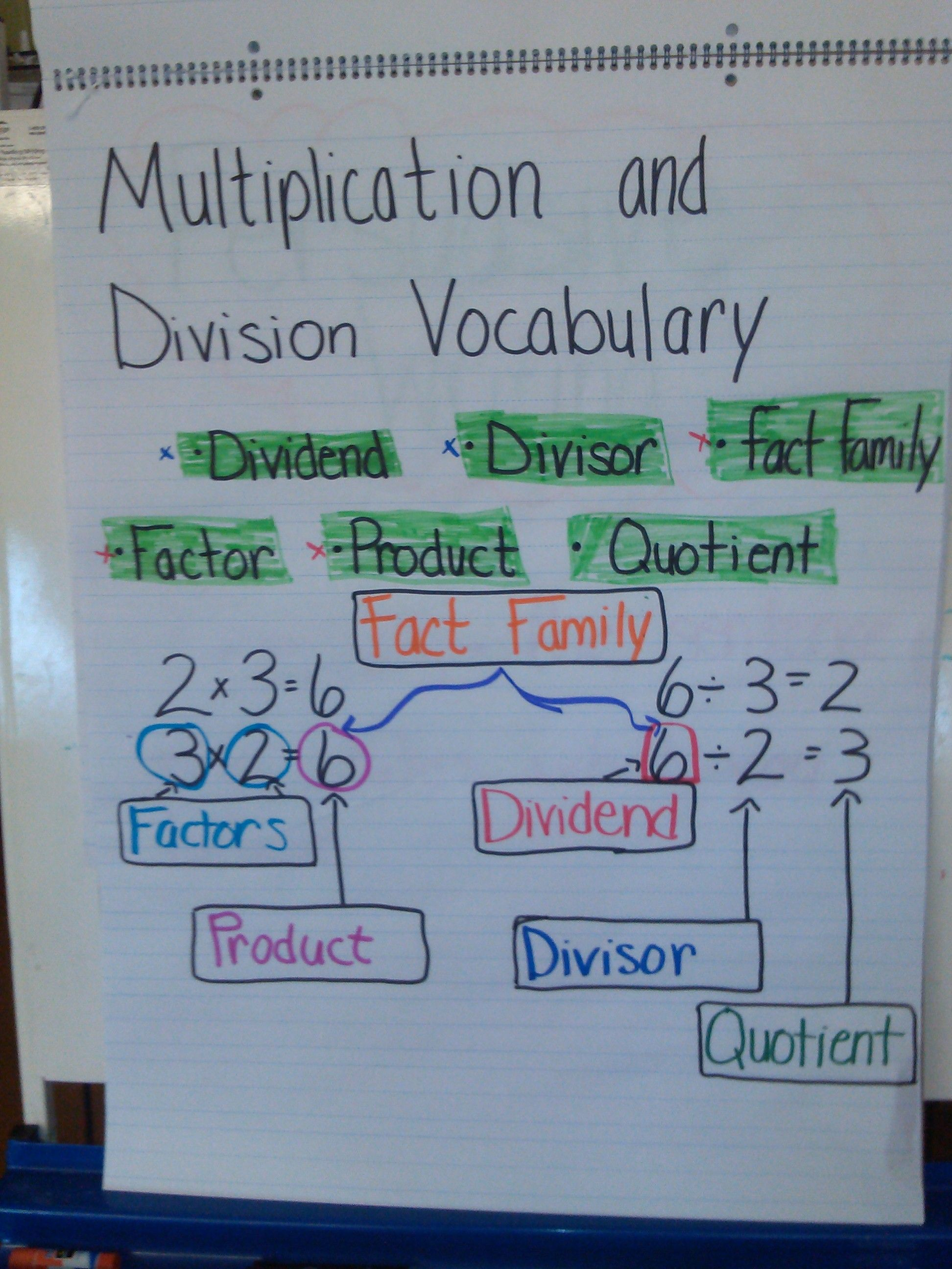 Multiplication and Division Vocabulary Anchor Chart | Multiplication ...
