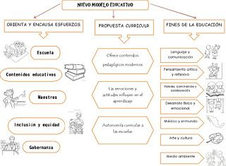 Nuevo Modelo Educativo Mapa Conceptual Todo Para Tu Clase
