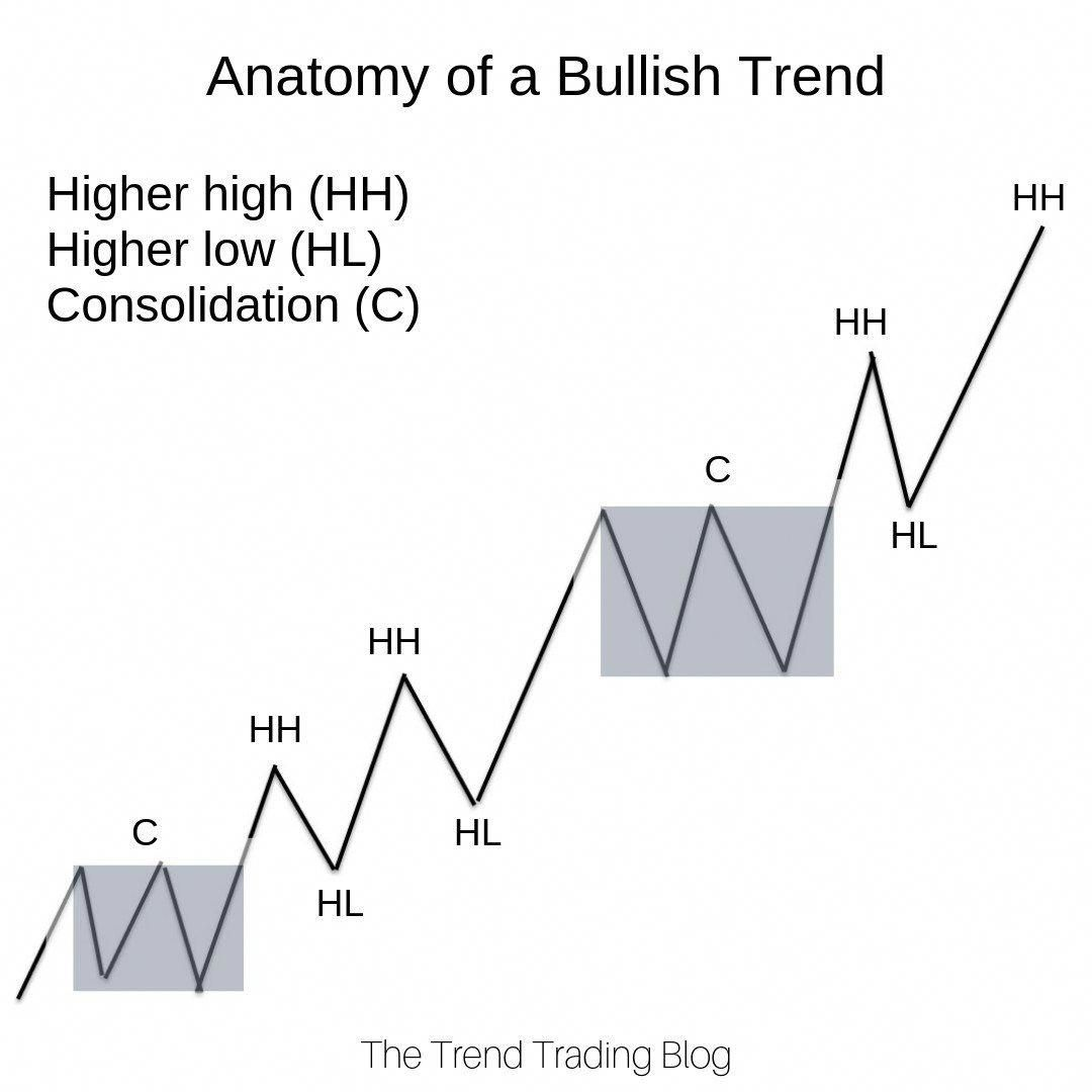 The Anatomy Of A Bullish Trend Comprising Of Higher Highs Higher