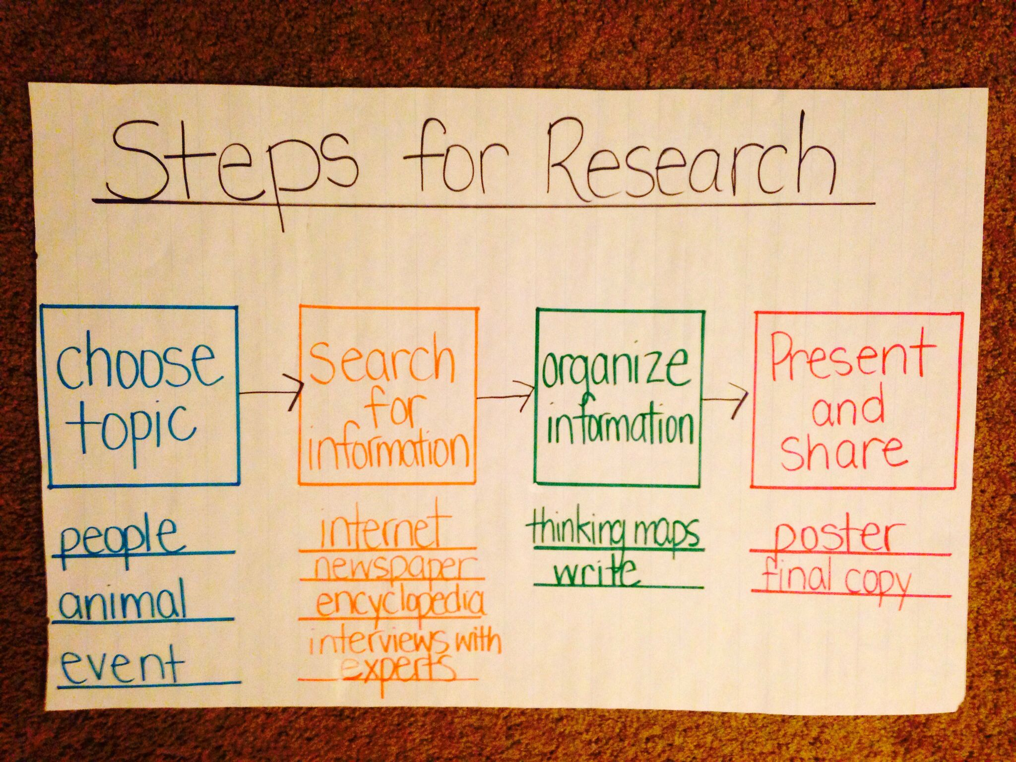 Steps For Research Anchor Chart