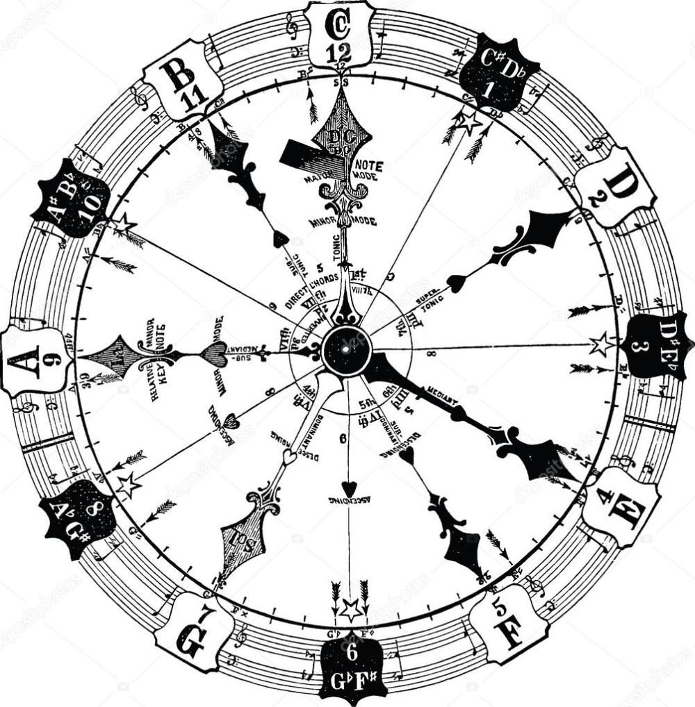 Viejo Circulo De La Ilustracion Del Libro De Armonia Musical Simbolos Musicales Ilustracion Vectorial Viejitos