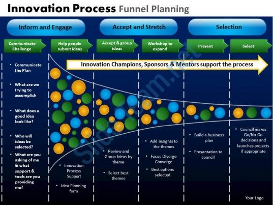 Innovation Process Funnel Planning Powerpoint Slides And