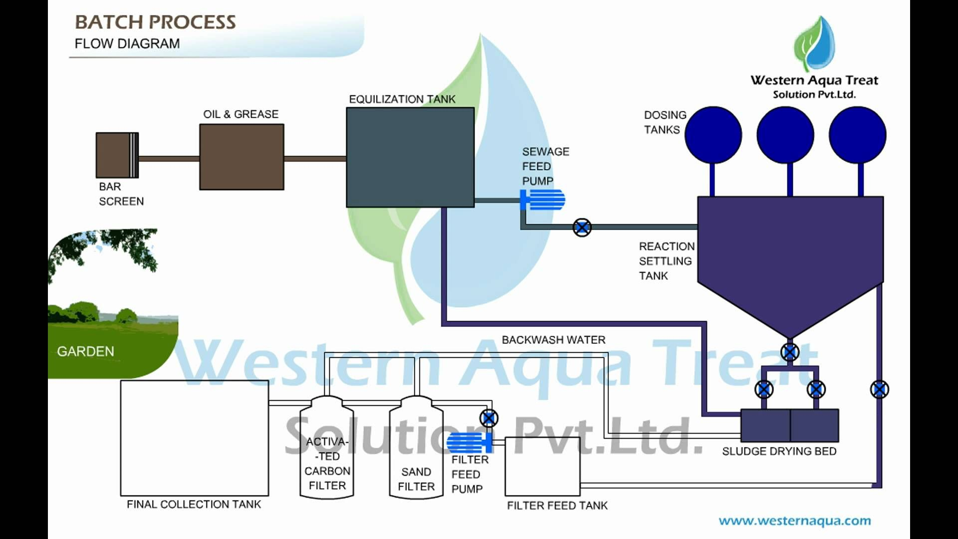 air classifier for crushed sand animation mood board for diagram rh pinterest co uk ro plant process flow diagram animation process flow diagram animation software